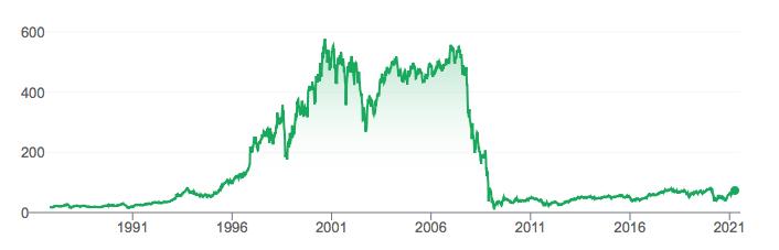 Acciones Citigroup grafico